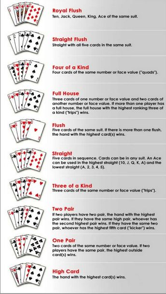Poker Card Games How To Play Various Poker Games